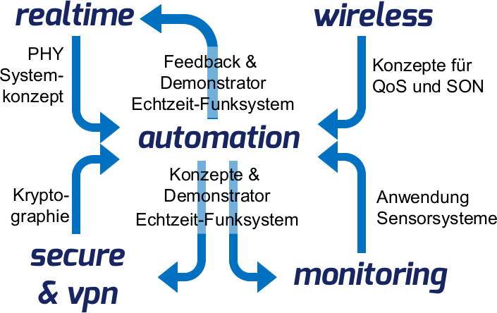 automation4